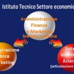 Diploma maturità per l'indirizzo Amministrazione Finanza e Marketing